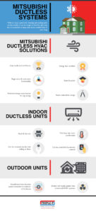 Mitsubishi Ductless Systems [Infographic]