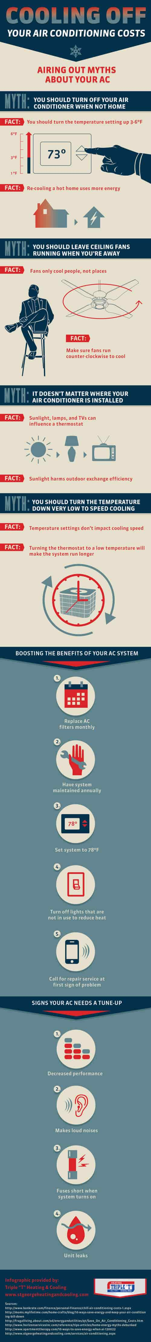 your air conditioning costs infographic